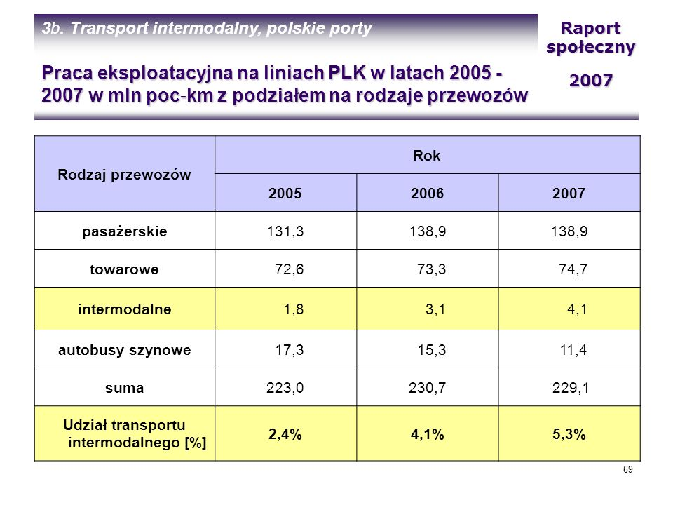 Udział transportu intermodalnego [%]
